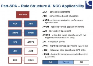 Part NCC Regulations